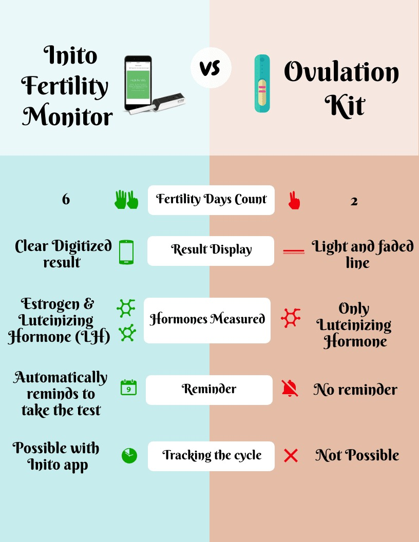 Inito Blog | Fertility Monitor vs  Ovulation Kits – Find out what is